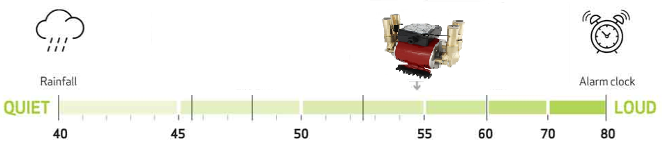 image showing where the grundfos shower pump range scores on the decible range