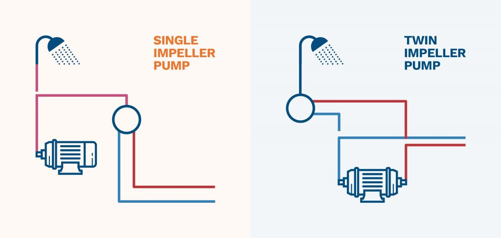 graphic showing the difference between a single and twin impeller shower pump