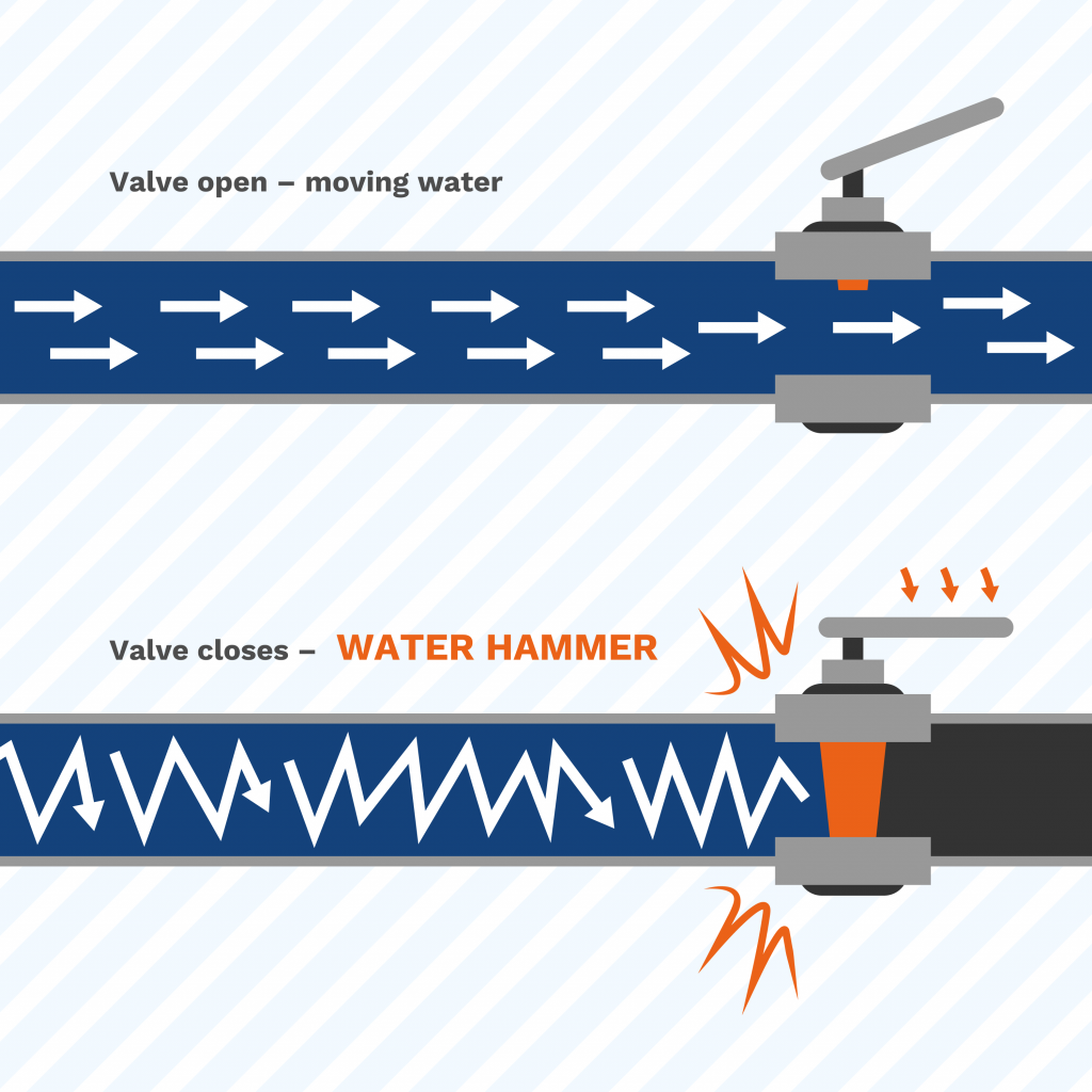 image showing how a solenoid valve closing too quickly creates water hammer