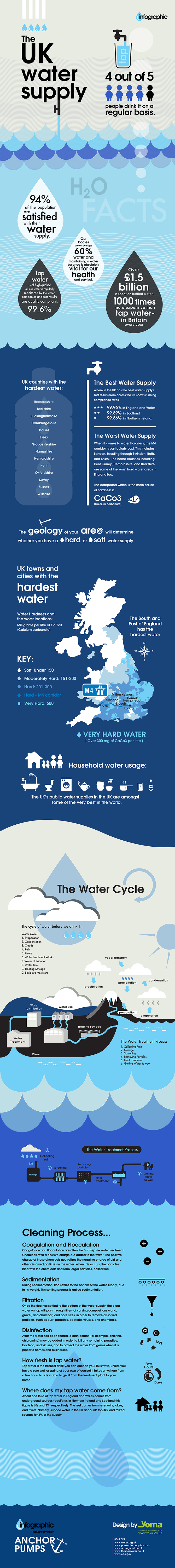 UK Water Quality