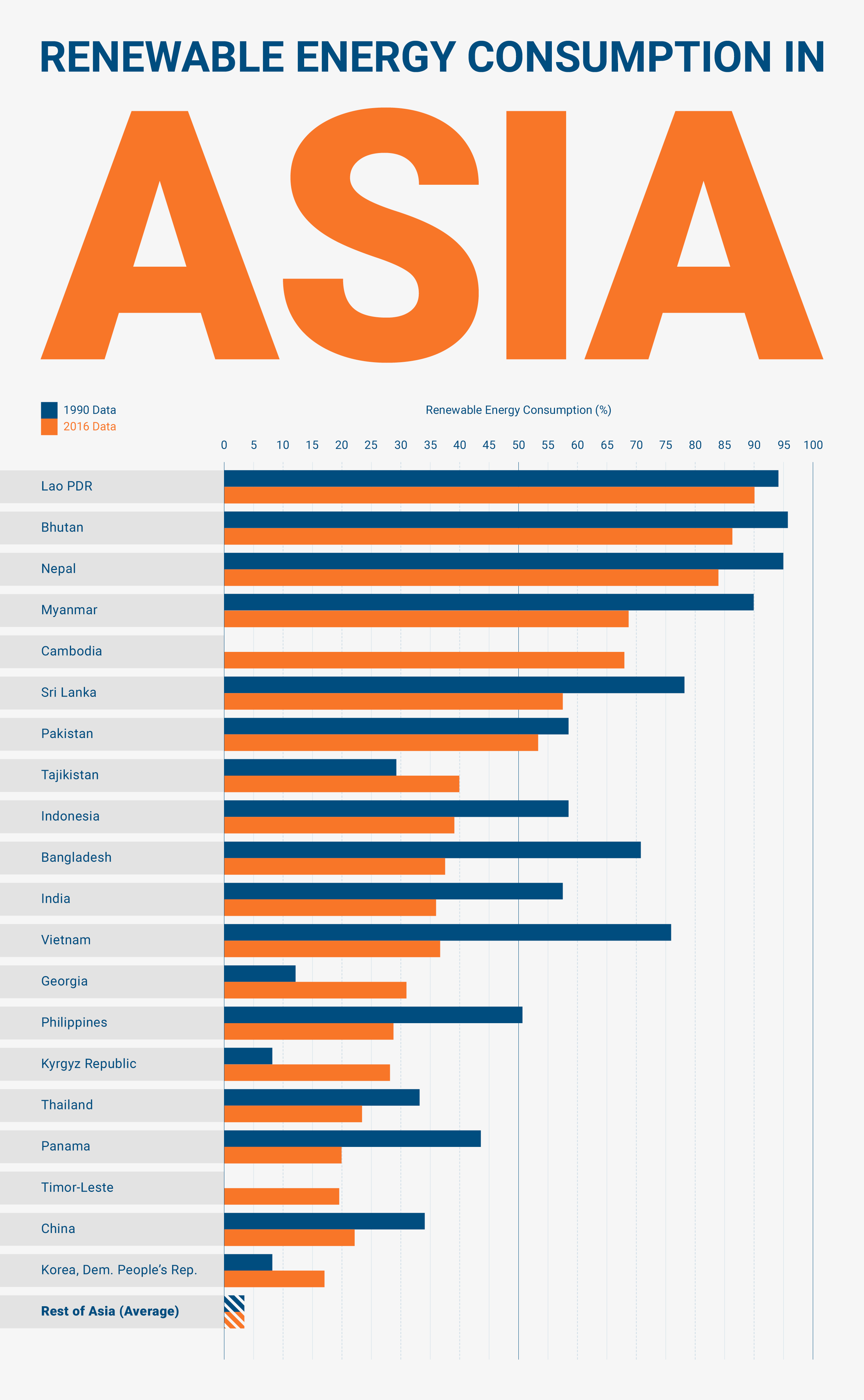 asia renewable energy consumption