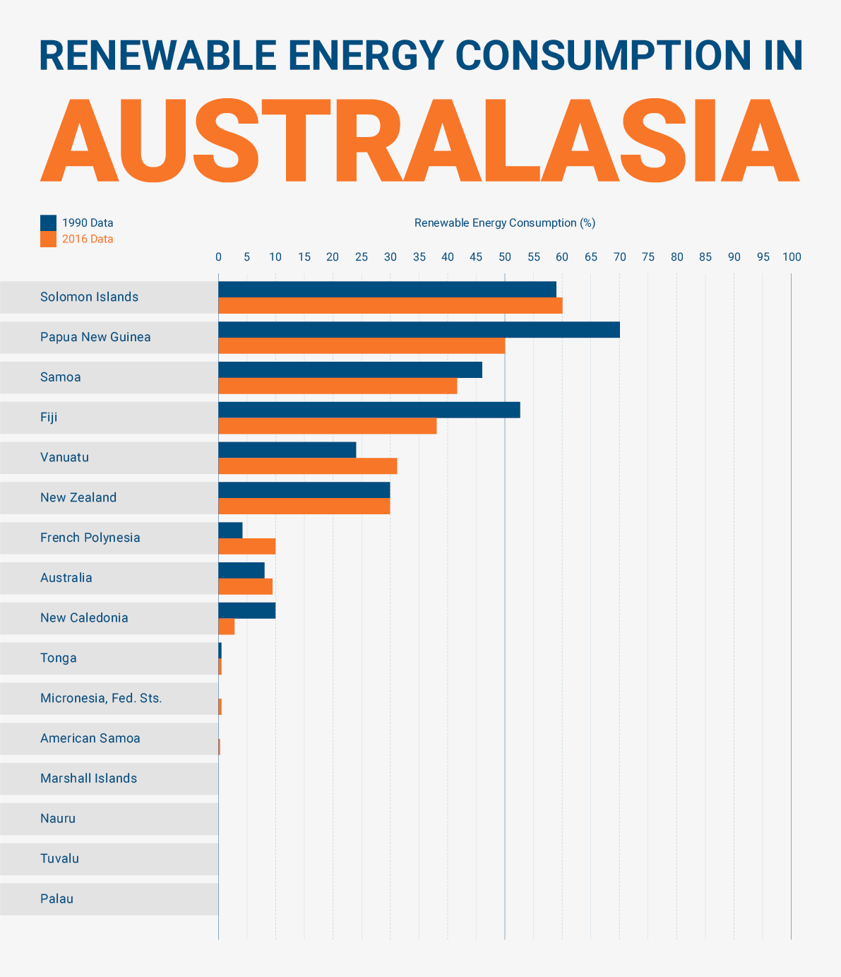renewable energy consumption australasia