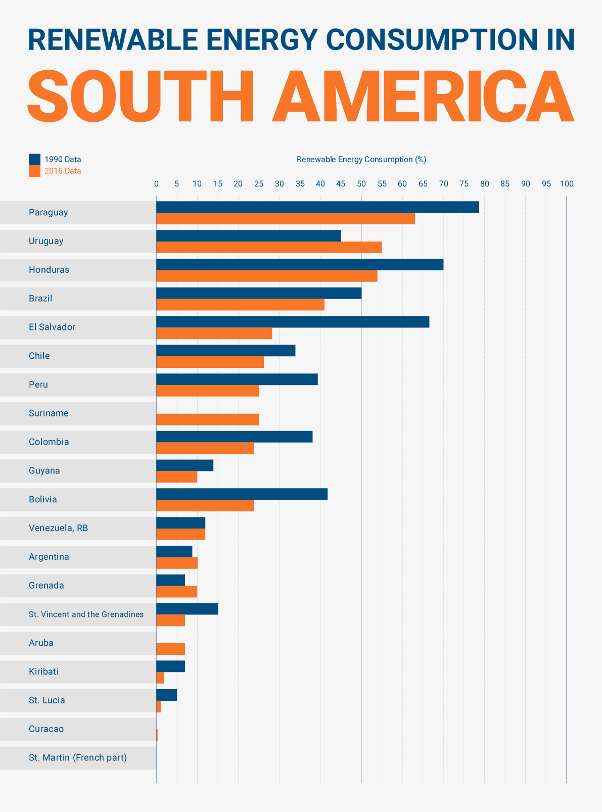 south america renewable energy consumption
