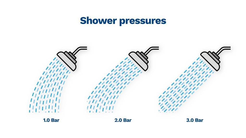 image showing you the difference between 1 bar, 2 bar and 3 bars of pressure in the shower