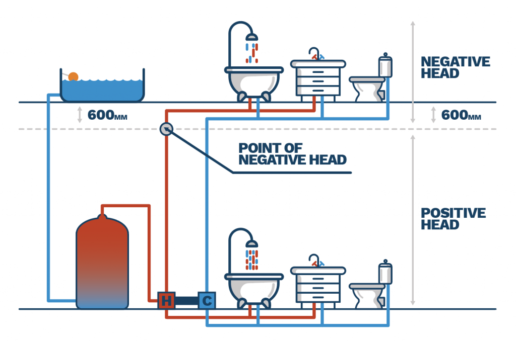 graphic showing you the difference between a positive and negative shower pump