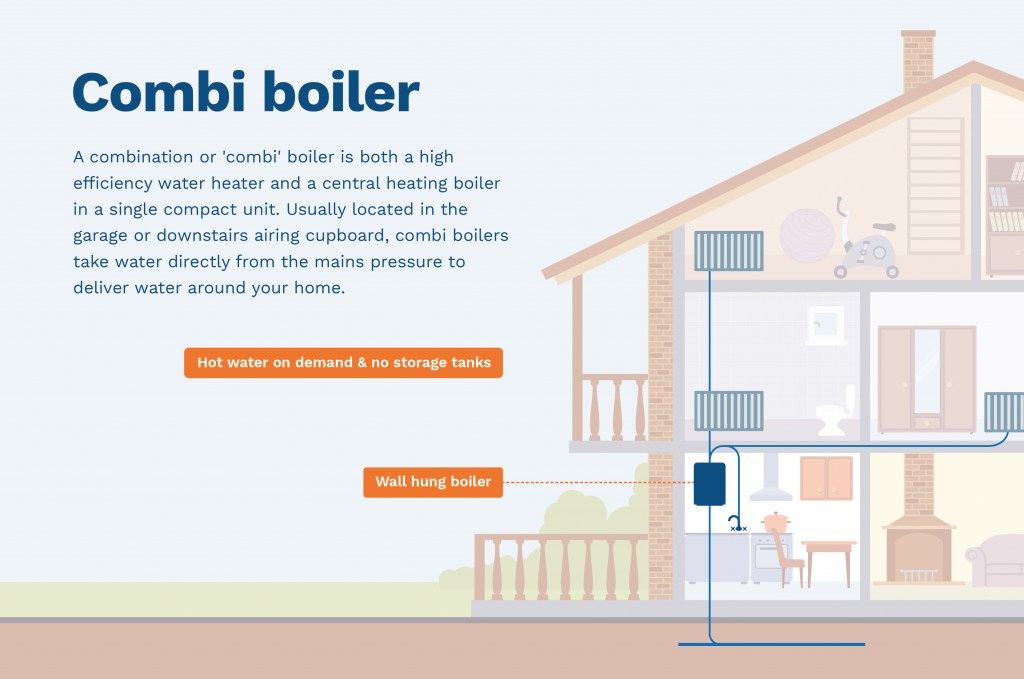 graphic showing the placement of combi boiler system