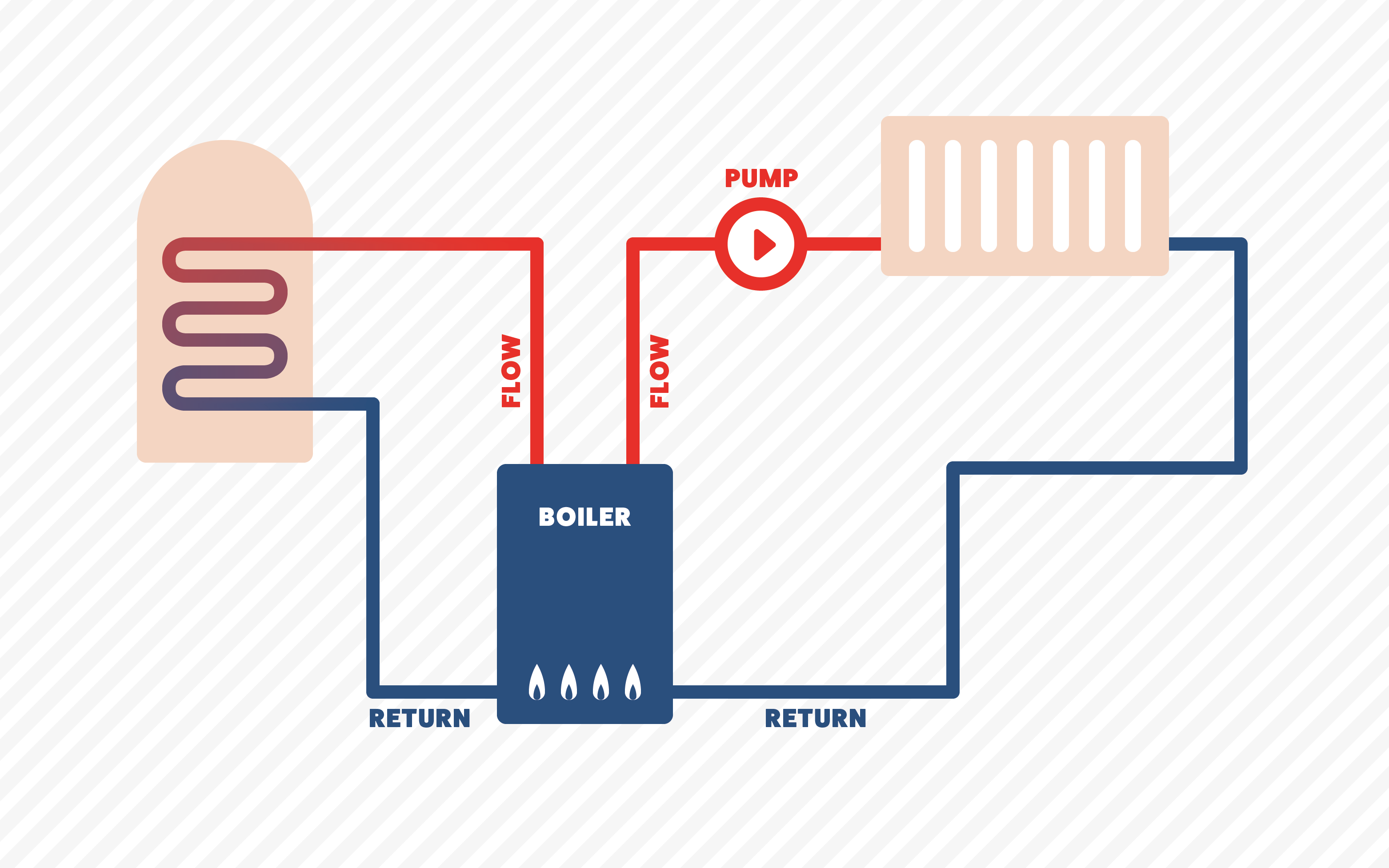 diagram showing the placement of a central heating pump in a central heating system