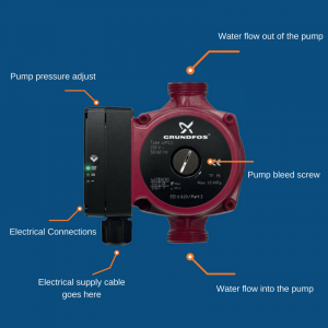 diagram showing the different components of a central heating pump
