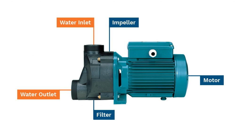 Buying A Swimming Pool Pump The Complete Guide Anchor Pumps
