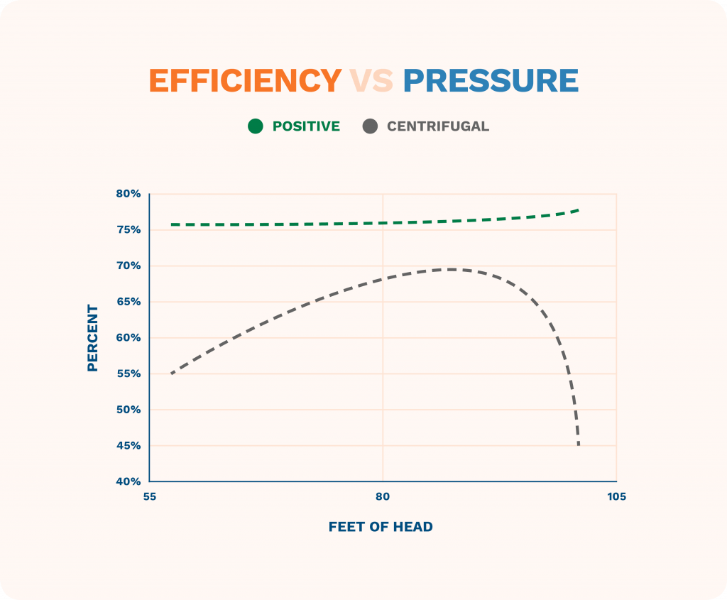 graphic showing efficiency vs pressure in positive displacement and centrifugal pumps