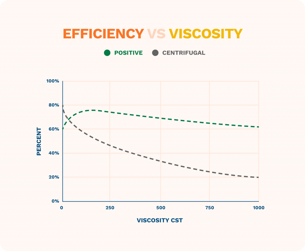 graphic showing efficiency vs viscosity in positive displacement and centrifugal pumps