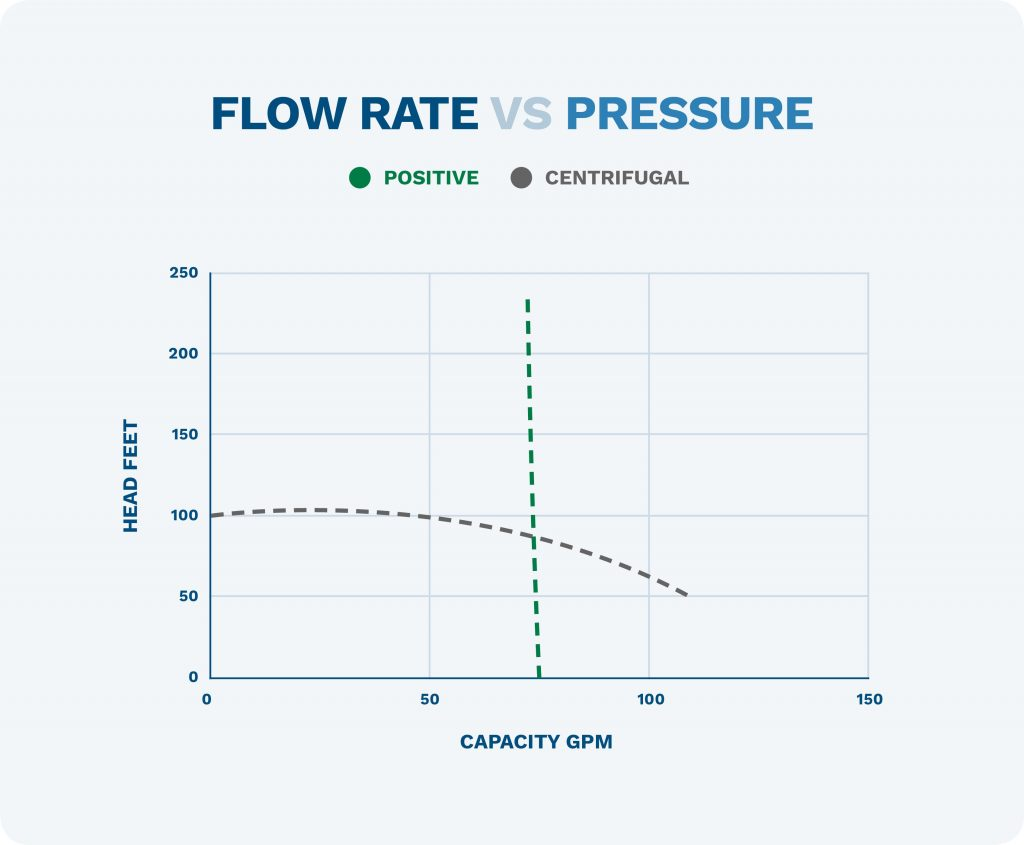 graph that compares flow rate vs pressure in positive displacement and centrifugal pumps