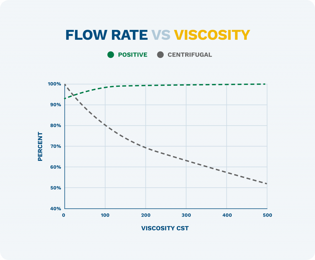 graphic showing flow vs viscosity in positive displacement and centrifugal pump