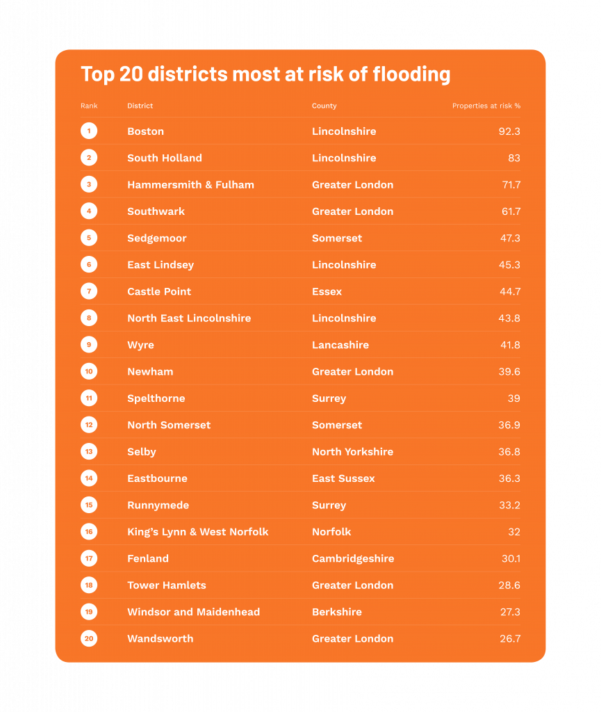 Flood risk by constituency