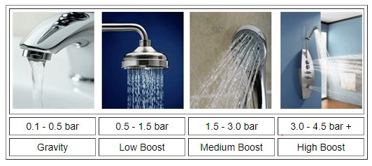 graphic showing the different shower pump needed for different showers