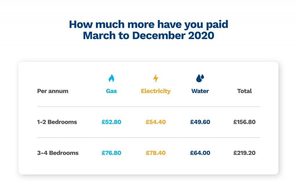 graphic showing you how much more you would have paid for gas, electricity and water from March to December 2020