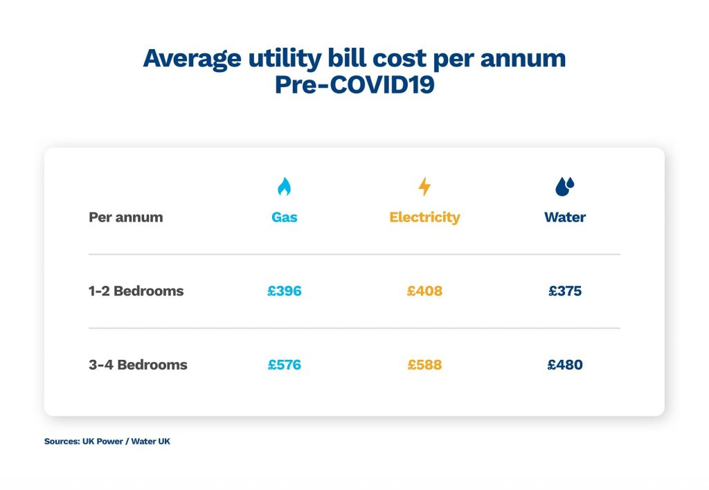 graphic showing you the cost of water, gas and electricity pre covid19 pandemic