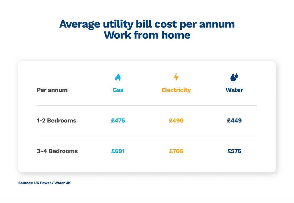 graphic showing the average cost of gas, electricity and water if you work from home