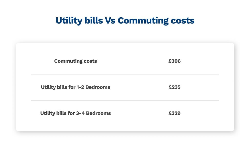 graphic comparing utility bills and commuting costs in 2020/2021