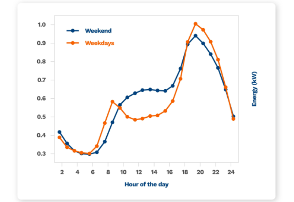 graphic showing you the difference in energy consumption between a weekday and the weekend