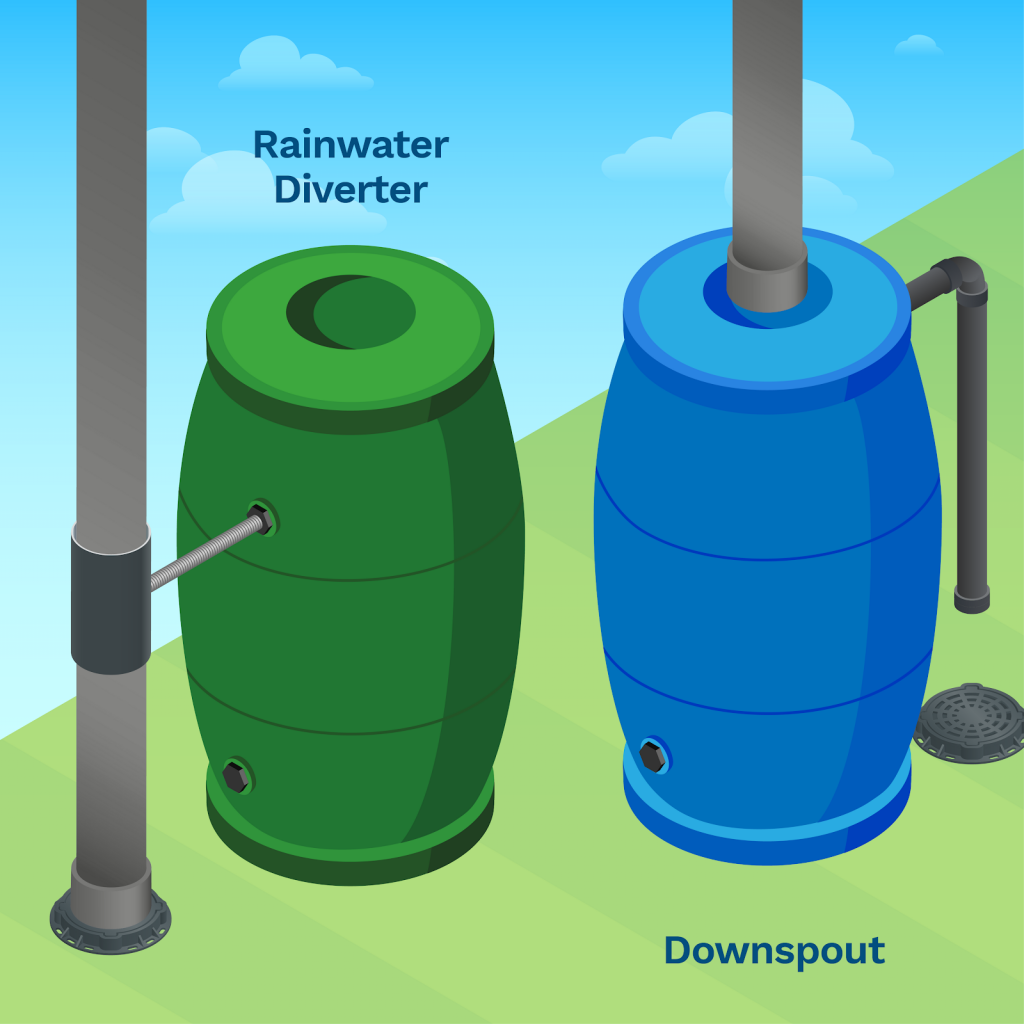 image showing you the difference between a water butt with a rainwater diverter and a waterbutt with a downspout installation