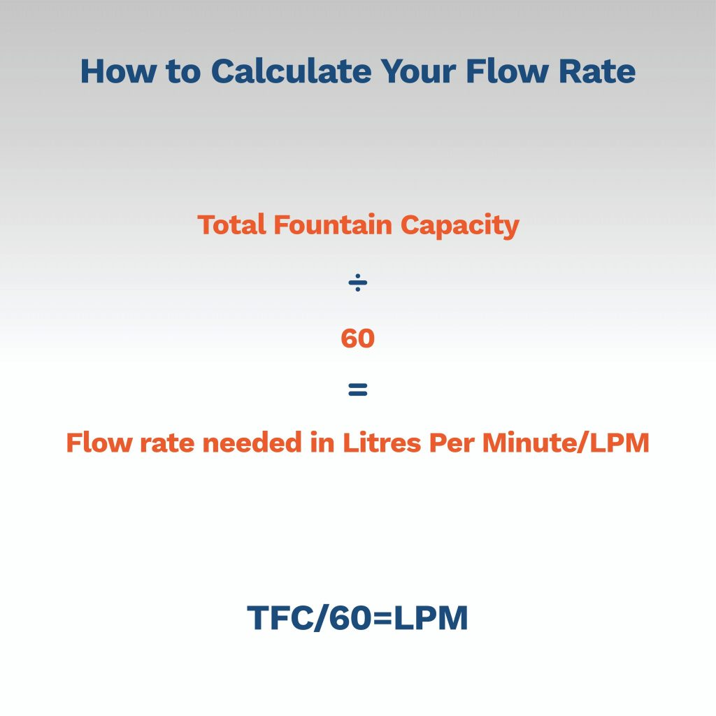 image explaining how to calculate flow rate