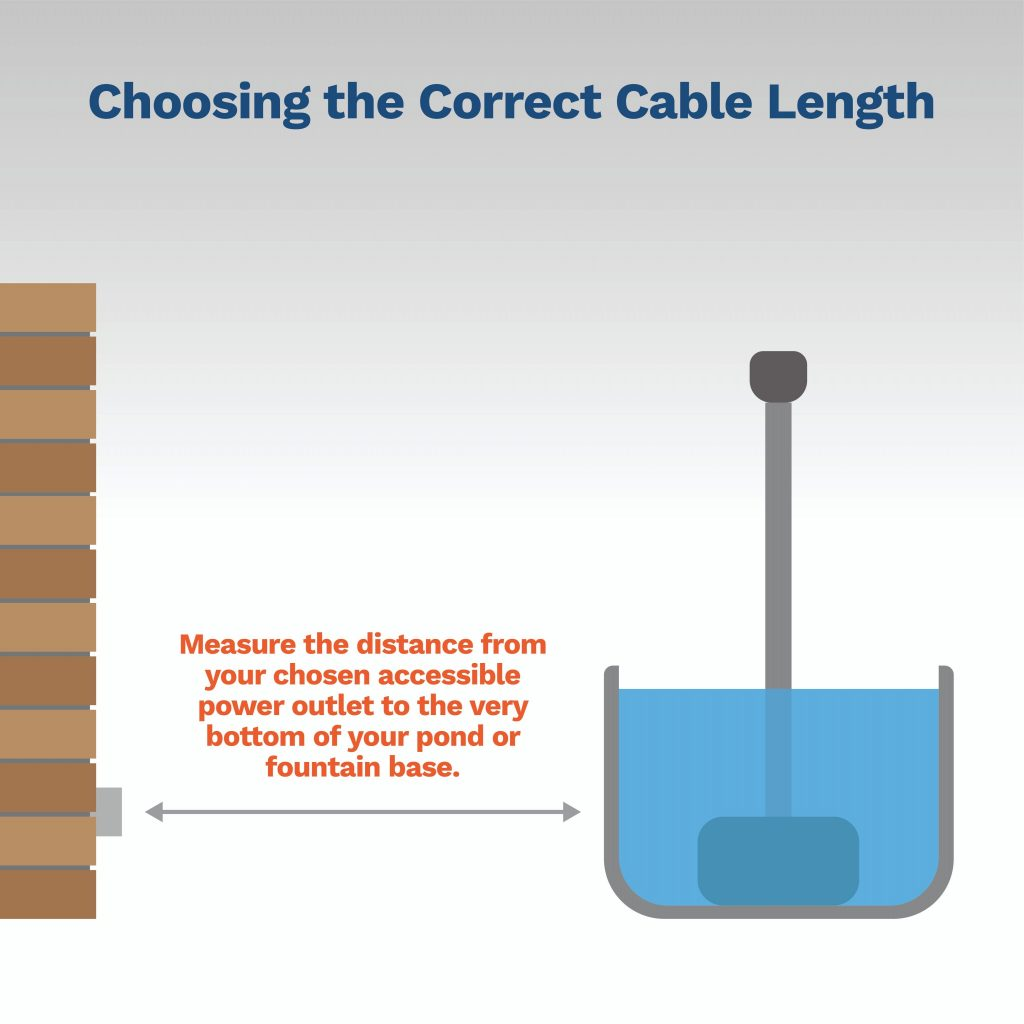 image explaining how to choose the correct cable length for your fountain pump