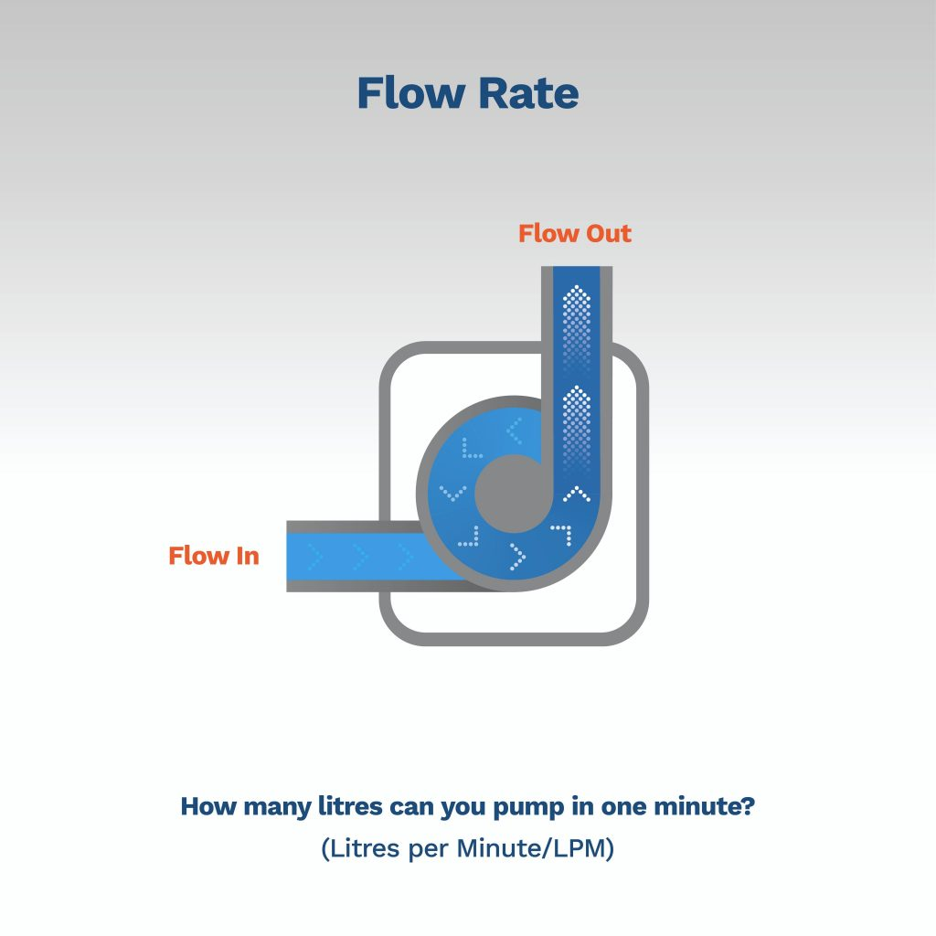 image explaining what flow rate is and how to calculate it
