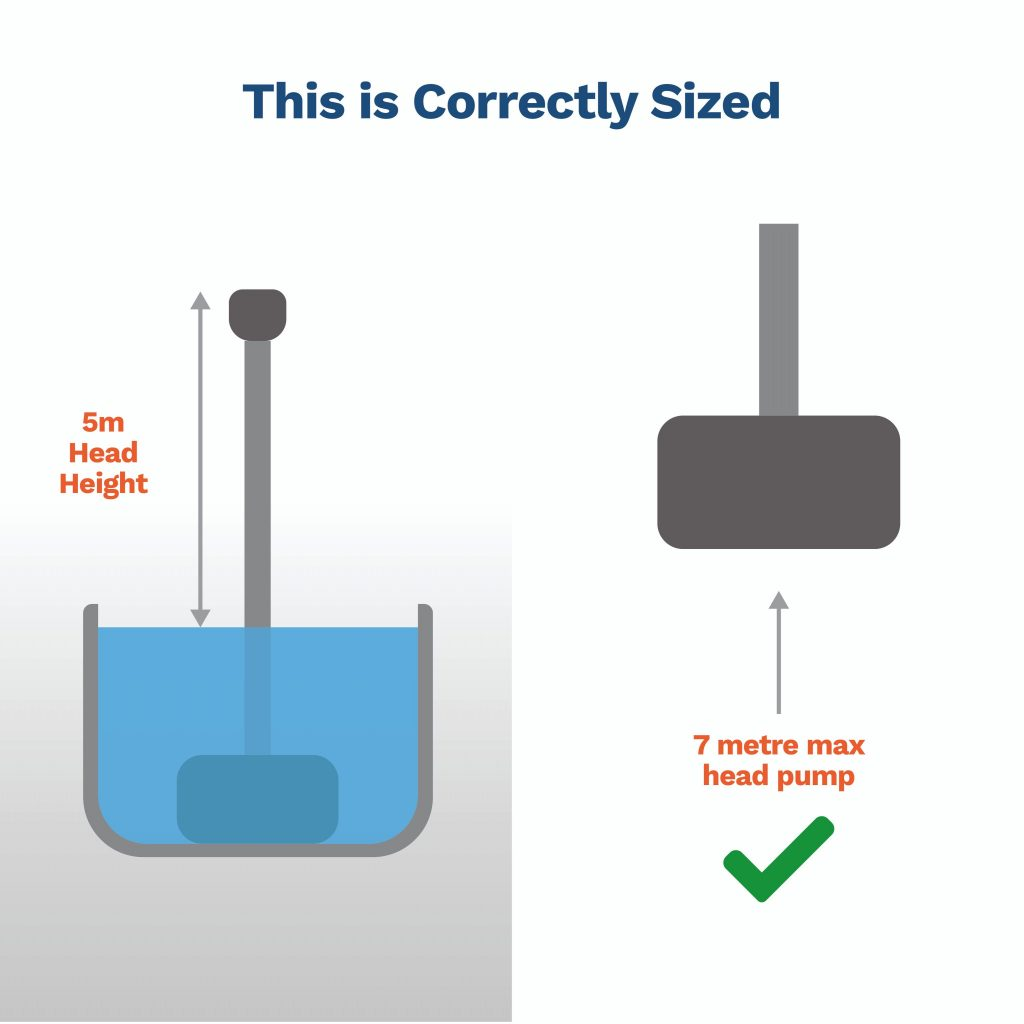 image explaining when a pump is correctly size using the head height calculation